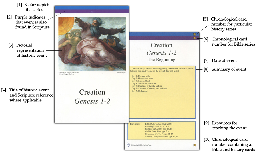 List Of Classical Conversations And Veritas Timeline Cards